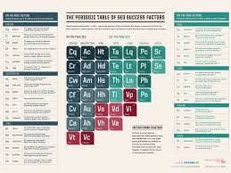 Ta Periodic Table Periodic Table Of Seo 2015 Muse Adobe Summit 2017 Google