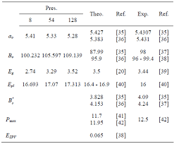 i u003eab initio u003c i u003e calculations for the effect of pressure on the