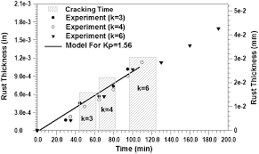 electrochemical mechanistic model for concrete cover cracking due