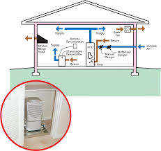 whole house dehumidification building america solution center