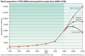 population natural increase and population growth biology and