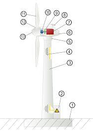 wind turbine design wikipedia