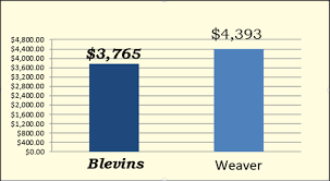 funeral homes prices pricing blevins funeral cremation services bristol va