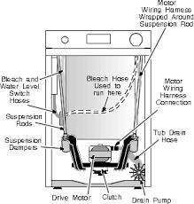 ge front access machine repairs washing machine repair manual