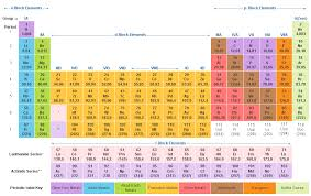 chemistry for competitive exams periodic table