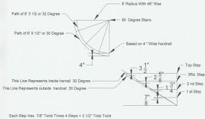 helical handrail math for spiral stairs
