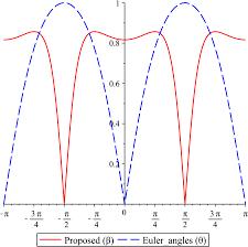 a reparametrization of the rotation matrix in rigid body dynamics