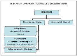 liste des bureaux d 騁udes en tunisie universite privee en tunisie universite regime des etudes