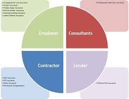 design and build contract jkr construction insurances explained malaysian construction and