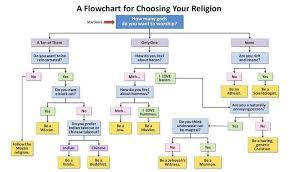 Religion Memes - flowchart for religion funny meme funny memes
