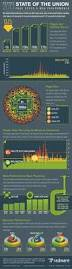 23 best wpo infographics images on pinterest digital marketing