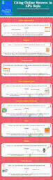 italicize or quote book titles apa an interesting visual on how to cite online sources in apa style