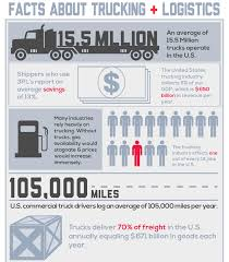 driving cdl prices trucking is the driving cdl drivers choice