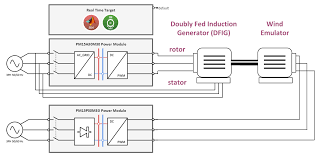 dfig test bench for university of valencia spain applications