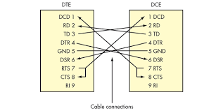 what u0027s the difference between the rs 232 and rs 485 serial