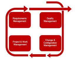 the need for application lifecycle management alm micro focus blog