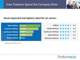 Alaska travel trends images 2016 emerging trends in t e expense management and business travel jpg