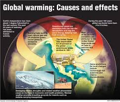 global warming causes and effects this diagram explains the causes and effects of global warming on