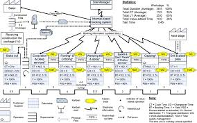 Value Stream Map Development Of Lean Model For House Construction Using Value