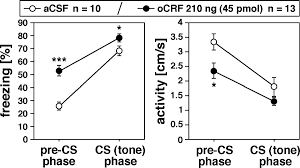 corticotropin releasing factor receptor 1 and central heart rate