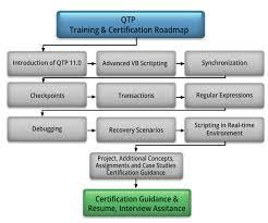 Qtp Resume Courses It Qtp Certification Training