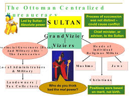 Ottoman Empire Government System And Ottoman Empires