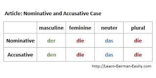 accusative case german