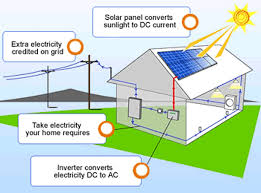 use solar how to use solar power secrets to save money now trendflare