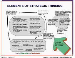 design thinking elements purpose of project management plan elements of strategic thinking