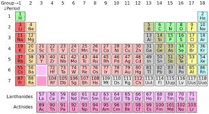 gases on the periodic table is there any zero group in periodic table quora