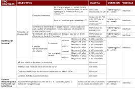bonificaciones contratos 2016 bonificaciones reducciones a la contratación de carácter general de