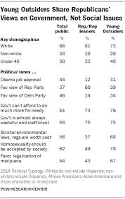 the political typology beyond red vs blue pew research center