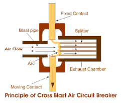 air circuit breaker air blast circuit breaker electrical4u