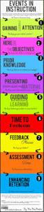25 best instructional design ideas on pinterest learning
