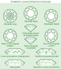 Diamond Depth And Table Gemology Online Dictionary Diamond Terms