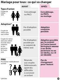 loi du mariage pour tous le mariage homosexuel adopté au parlement