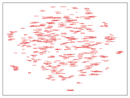 Semantic Map Rusvectōrēs Visualizing Word Inter Relations
