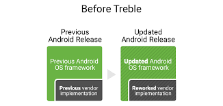 what is android os android developers here comes treble a modular base for android