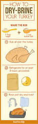 thanksgiving meal for 2 17 incredibly helpful charts for cooking thanksgiving dinner