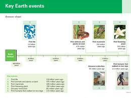 Periodic Table Timeline Key Earth Event Activities