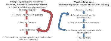 sample classical argument essay inductive essays deductive and inductive argument essay com deductive and inductive argument essay com deductive and inductive argument essay