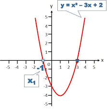solving quadratic equations using the graphical method free