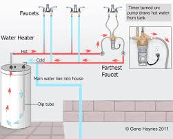 House Plumbing System Water Heater Recirculation System