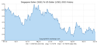 Usd To Sgd Singapore Dollar Sgd To Us Dollar Usd History Foreign Currency