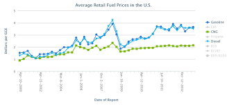 Average Gas Price by Natural Gas To Gasoline Conversion Means Lower Prices And Less