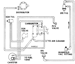 vacuum diagram 1977 chevy 250 inline 6 cyl c 10 chevy diagram