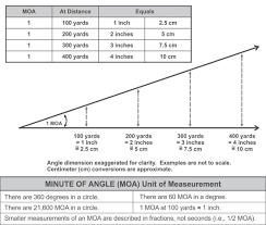 150 Meters To Yards Units Of Angular Measurement For Optics