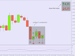 reversal pattern recognition candlestick pattern recognition indicator free download how much