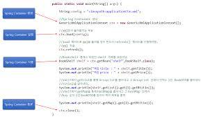Hash Map Spring Framework Di의 Life Cycle U2013 Yimoyimo Tk