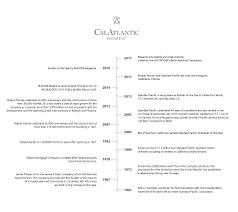 company overview calatlantic homes
